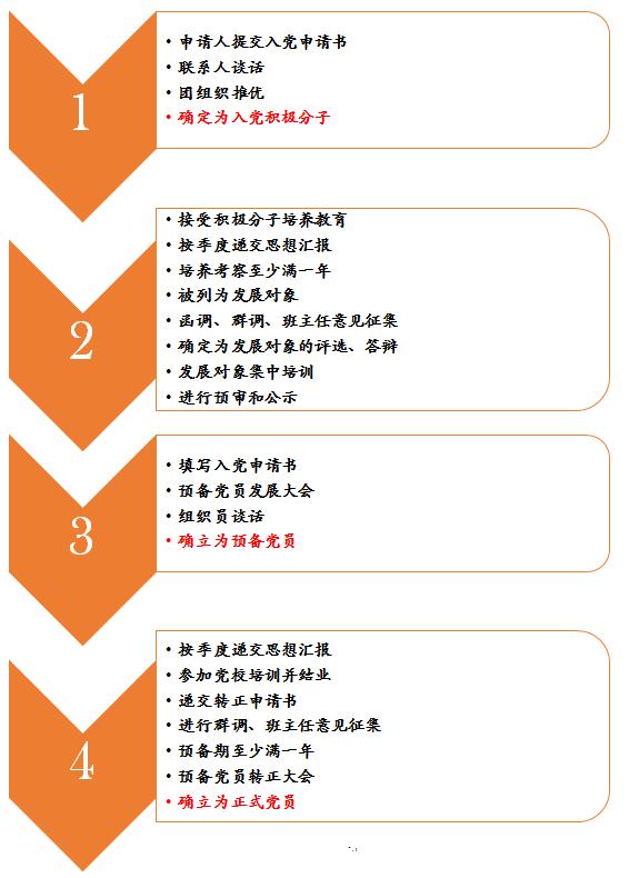 预备党员群众意见表_入党流程
